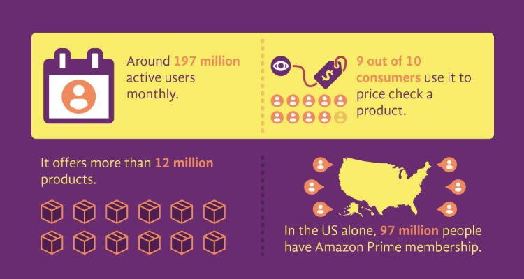 In the United States alone 97 million people have Amazon Prime membership