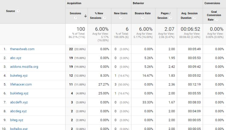 Example - Screenshot of Google Analytics.