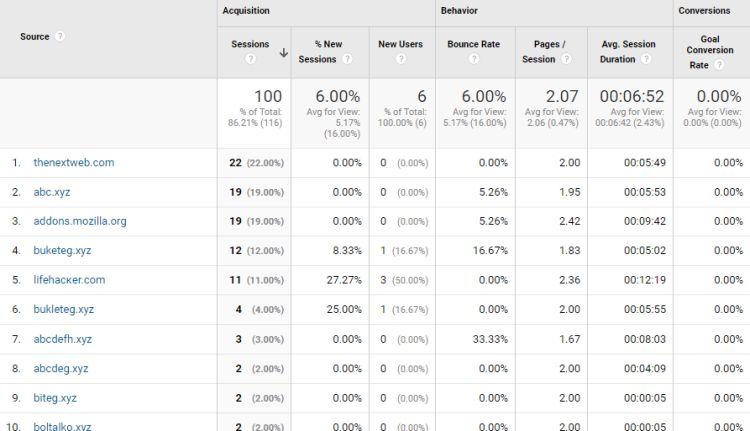Google Analytics> Adquisición> Todos los tráficos> Referencias.