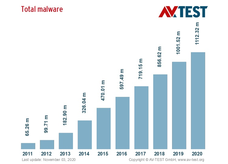 Total malware detected has been rising for the past 10 years.