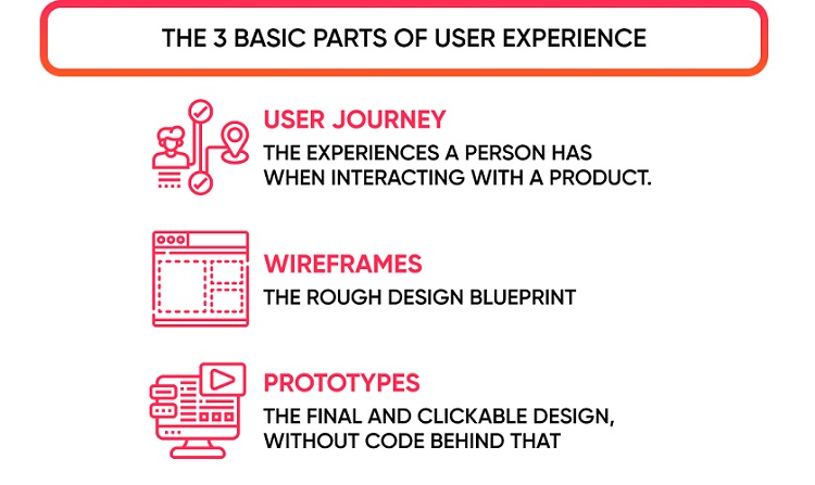 Basic parts of user experience