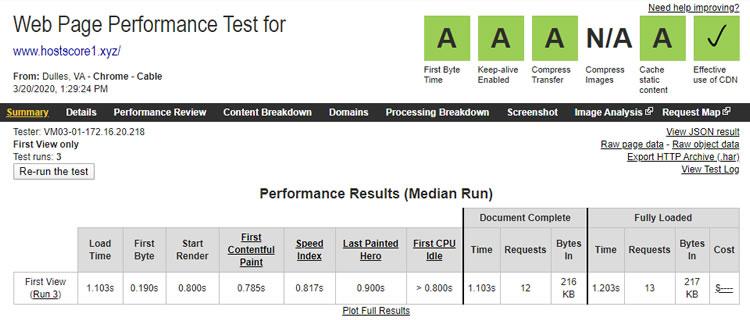 БлуеХост тест брзине из САД-а