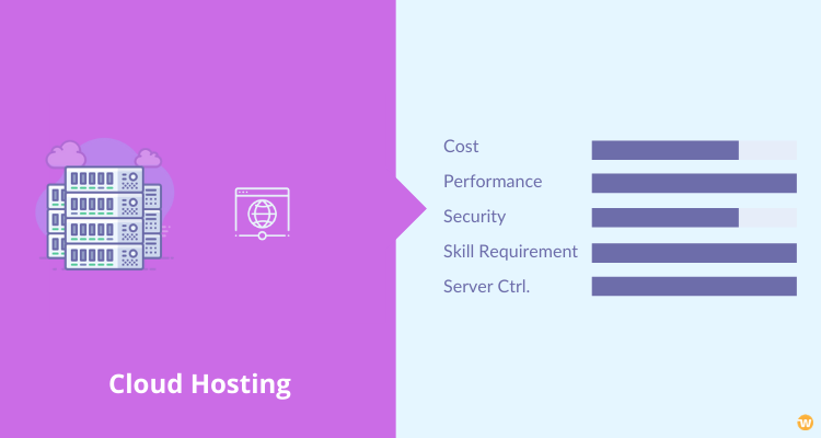 Cloud Hosting Setup