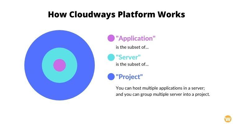 cloudways platform