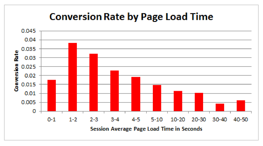 A one second delay in page-load can cause 7% loss in customer conversions.