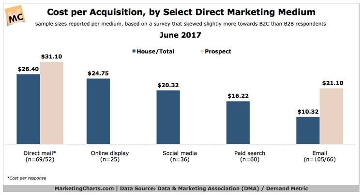 email has the lowest cost per acquisition