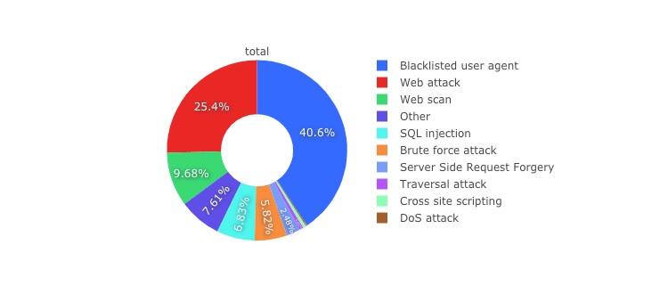 Different types of Cyber-attacks on websites detected during the first half of 2020.