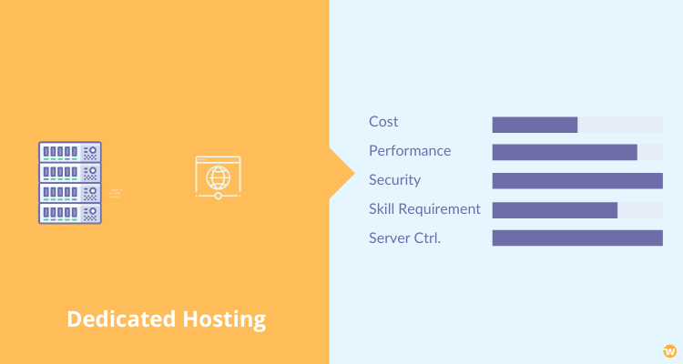 Dedicated Hosting Setup