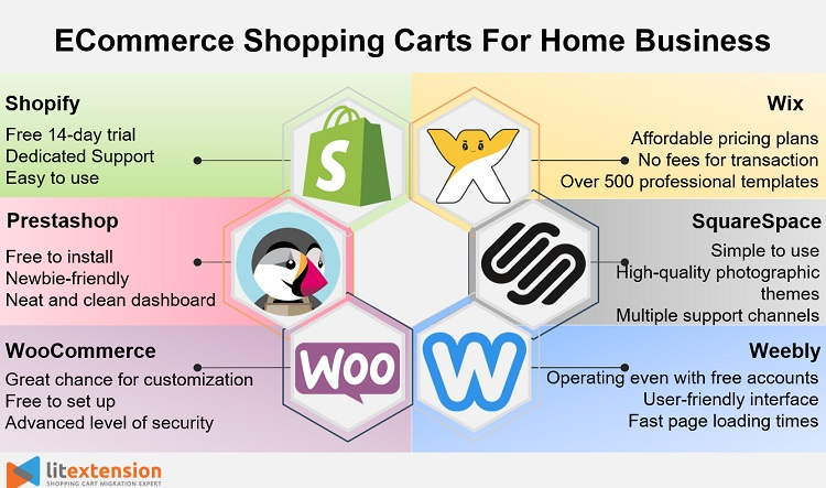 eCommerce shopping carts for home business