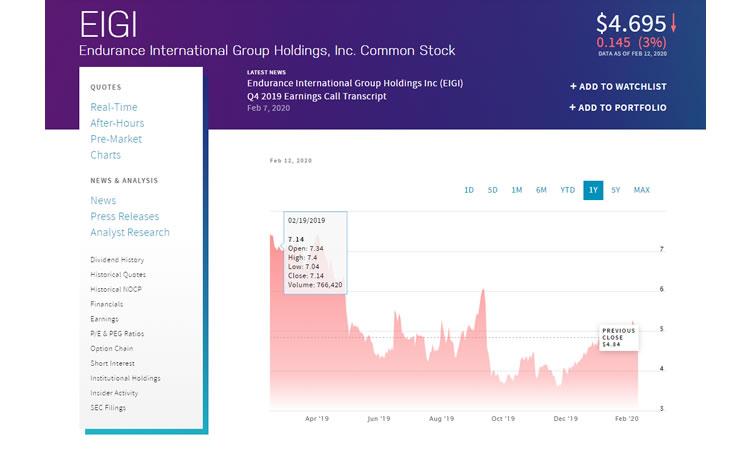 eig laatste aandelenkoers