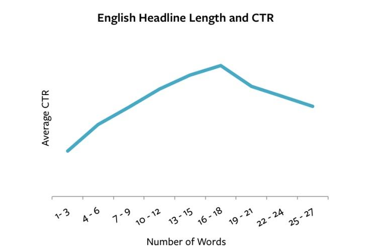 English headlines length and CTR