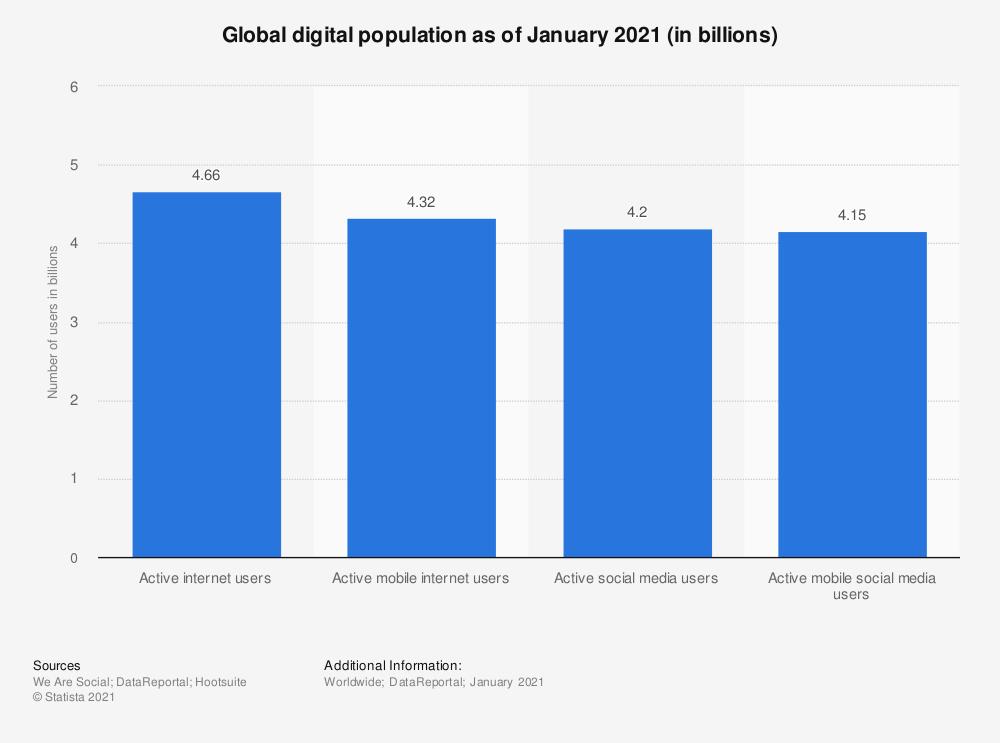 Global digital population as of Jan 2021