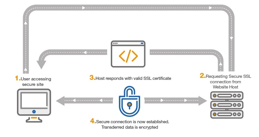 This is how SSL works