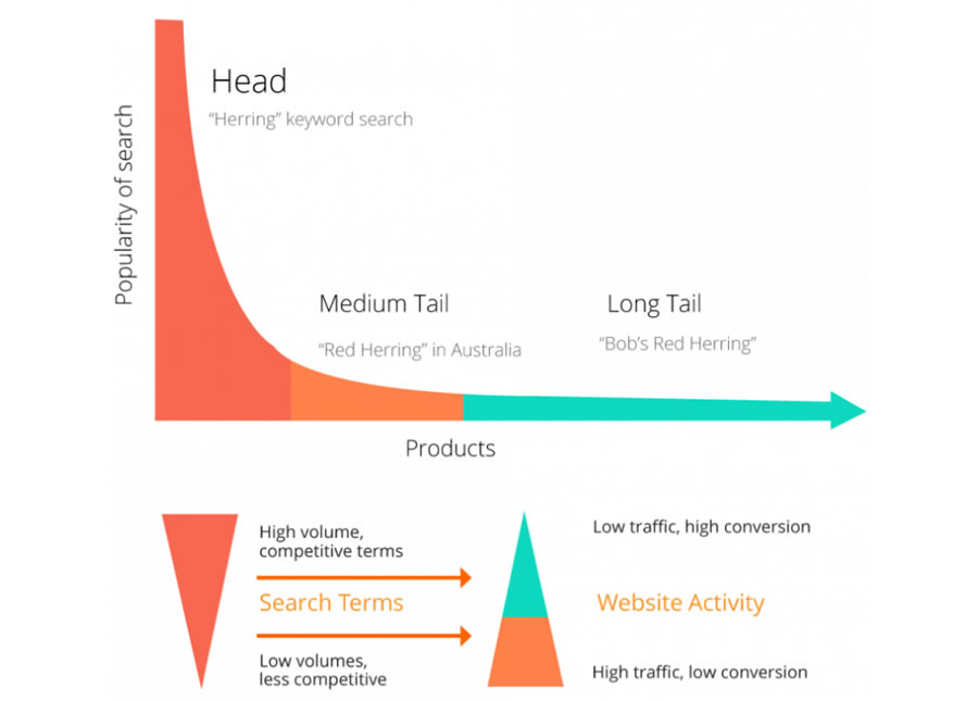 Long tail vs short tail keywords.