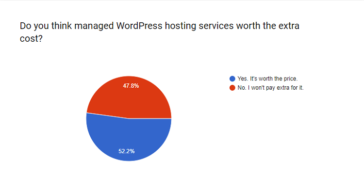 Do you think managed WP hosting worth the extra cost?