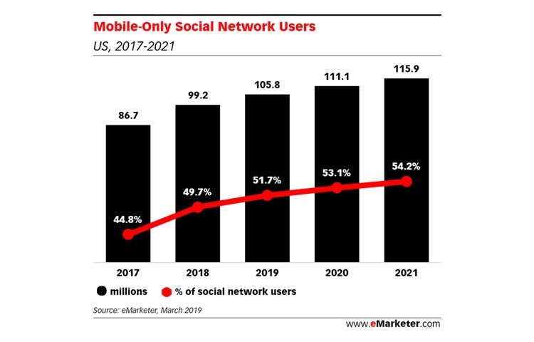 eMarketer forecasts that 51.7% of US social network users will be mobile-only in 2019.