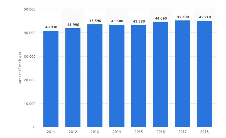 According to Statista: In 2018, there were over 45,200 writers and authors working in the United States 2018 - which is 10% higher than the figure recorded seven years ago (40,930).