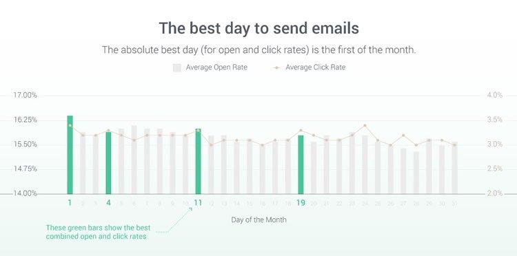E-maile omnisend