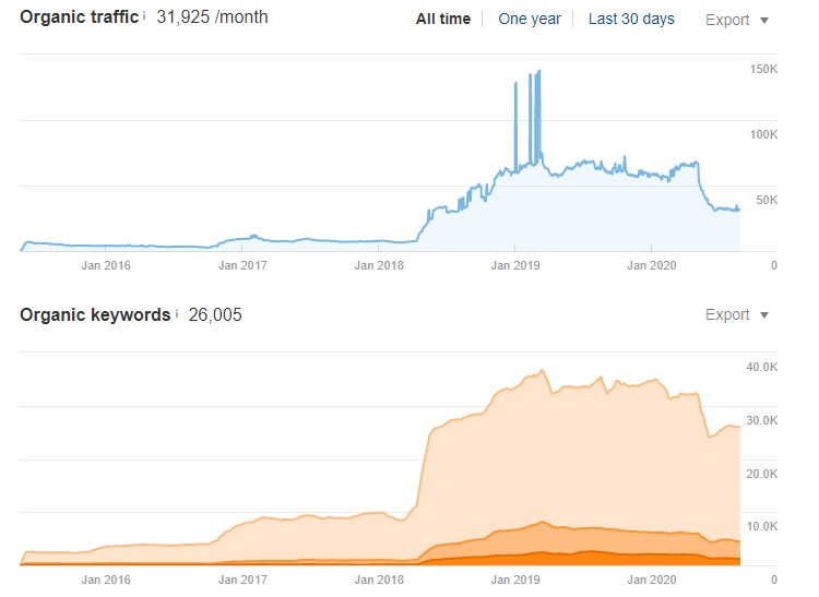 The estimated organic traffic for Personalitymax, according to Ahrefs.