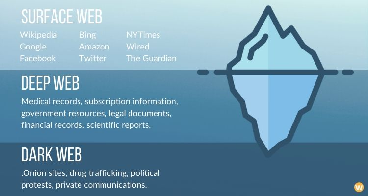 Surface Web, Deep Weeb, and Dark Web in a glance - visual summary.