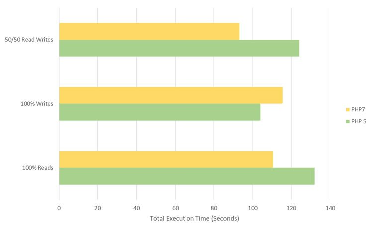 Total Execution Time  - PHP7 vs PHP5