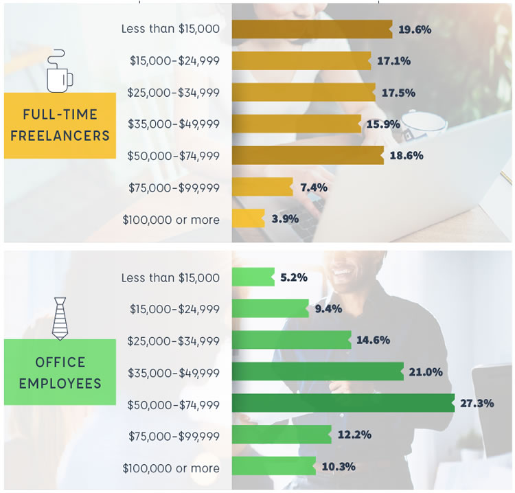 Income comparison - freelancers vs office employees