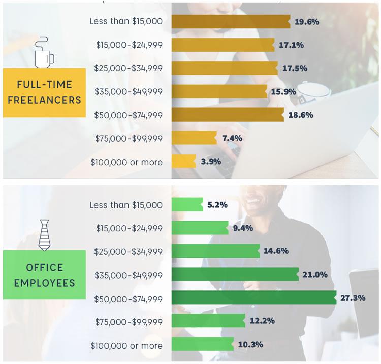 Porównanie dochodów - freelancerzy vs pracownicy biurowi