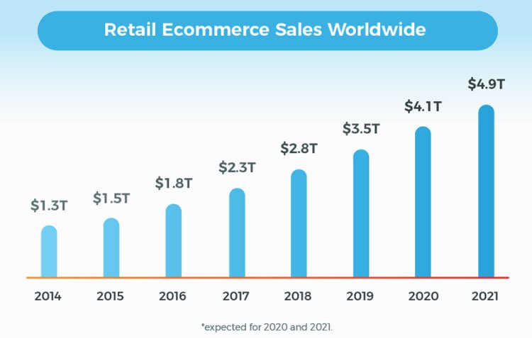 Retail ecommerce sales are growing worldwide