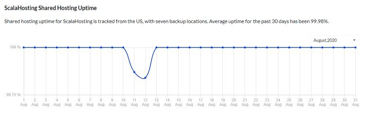 scalahosting uptime chart
