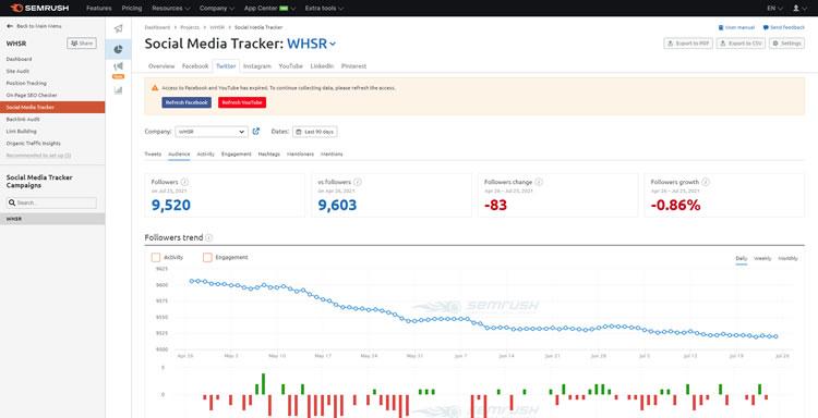 SEMrush Demo - Social Media Tracker
