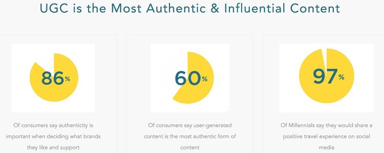 60% of consumers say UGC is the most authentic form of content