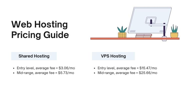 Web Hosting 2021 Pricing Guide