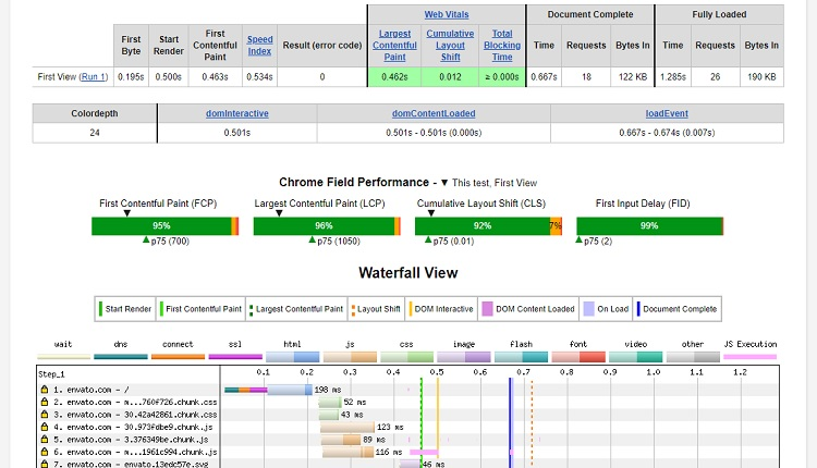 WebPageTest - An alternative tool to Google's Pagespeed Insights that provides results of your web page information such as speed and element sizes in detail.