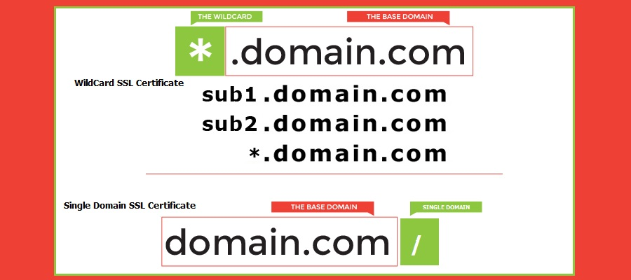 Difference between wildcard and single domain SSL certificate.