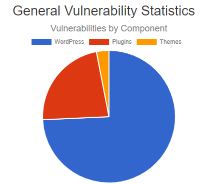 The three main vulnerabilities  that WordPress suffers are from the platform, plugins, and themes.