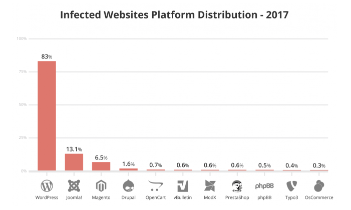 38% of infected websites come from WordPress.