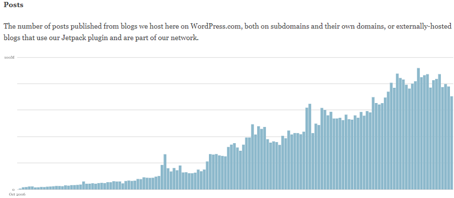 The highest amount of posts on WordPress was over 70,000,000. Credit: WordPress.com
