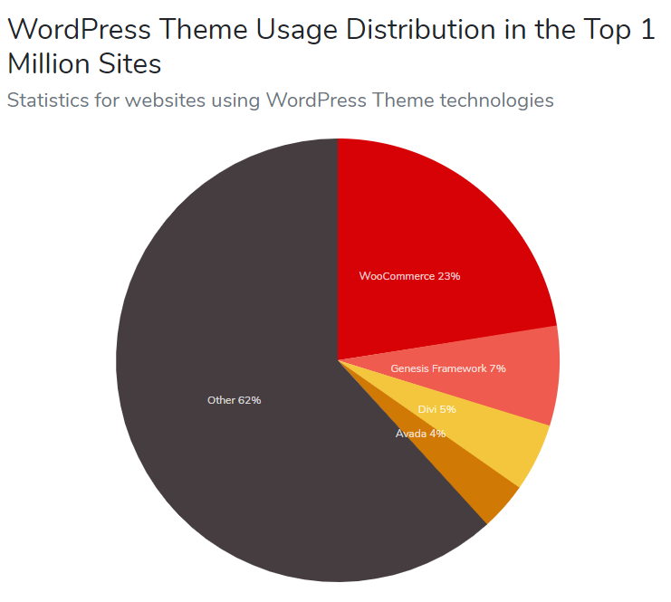 Avada, Genesis Framework, and Divi are three of WordPress most used themes.